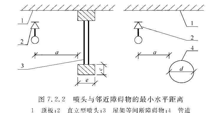 图7.2.2