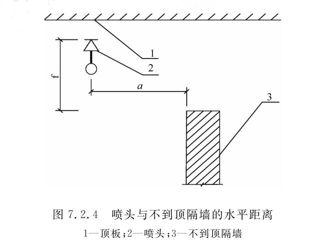 图7.2.4