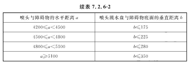 表7.2.6-2-